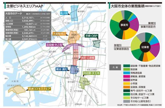 大阪の主要ビジネスエリア